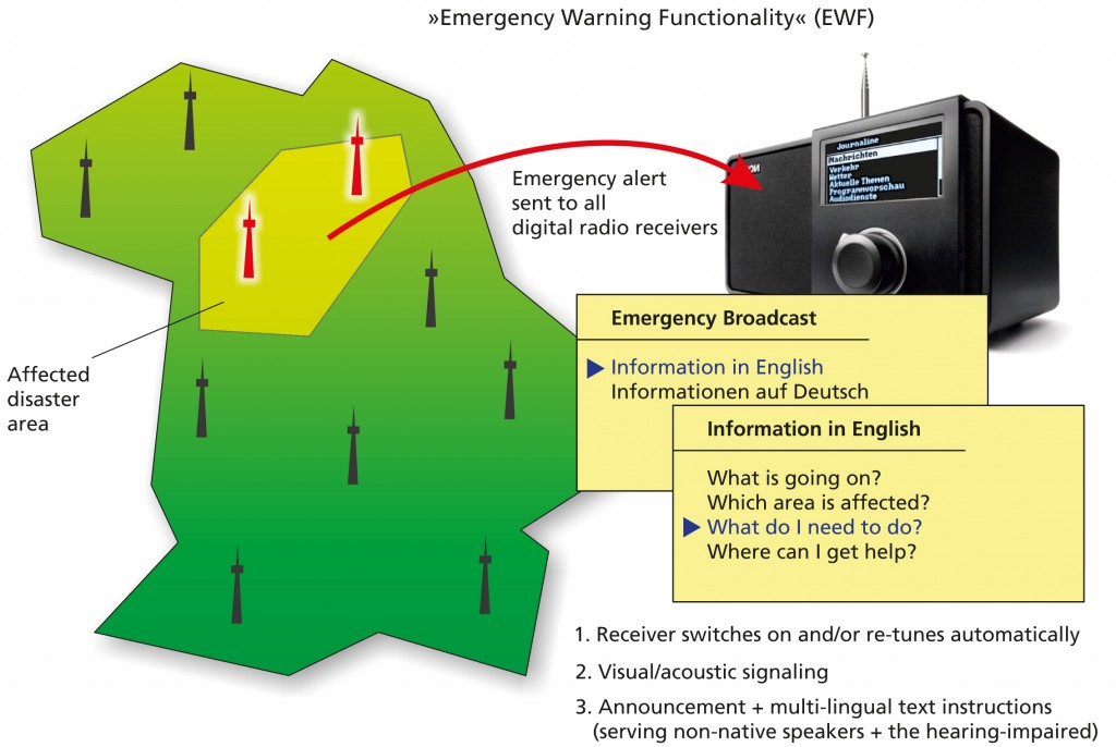 The Emergency Warning Functionality alerts the public in case of disasters