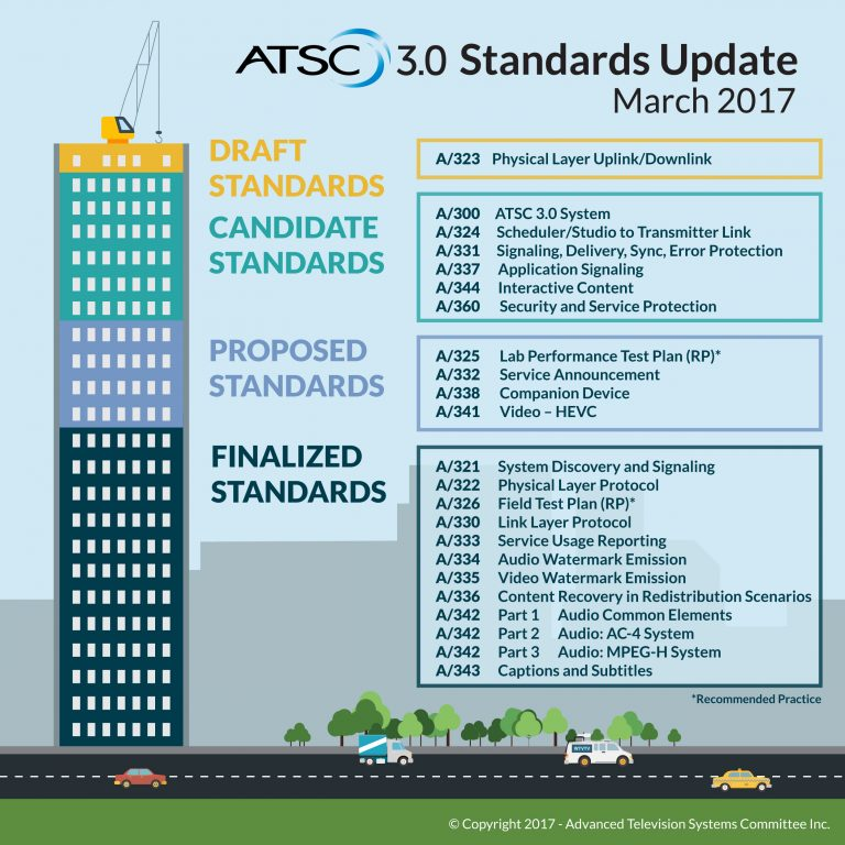 图示:ATSC 3.0标准更新-2017年3月 © Advanced Television Systems Committee, Inc.